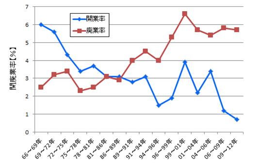 日本の開廃業率をグラフ化した画像