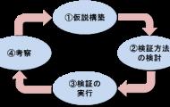 新規事業展開プロセス