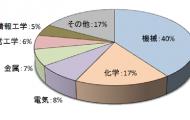 専門家の技術分野統計(グラフ)