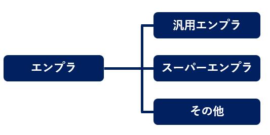 エンプラの分類