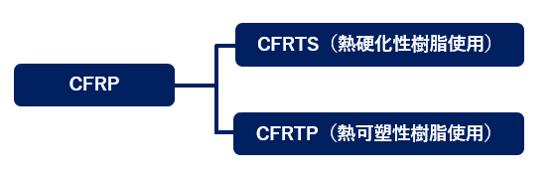 CFRP分類の画像