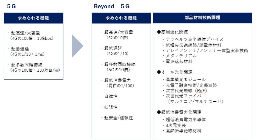 Beyond 5Gに求められる機能と部品材料の技術課題